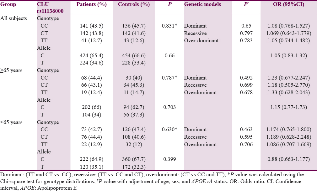 Table 2: Genotype and allele frequencies of <i>CLU</i> rs11136000 polymorphism in patients with Alzheimer's disease and controls in different groups